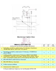 Μονόπλευρα στηθαία οδών (ΜΣΟ-1 – ΜΣΟ-12)
