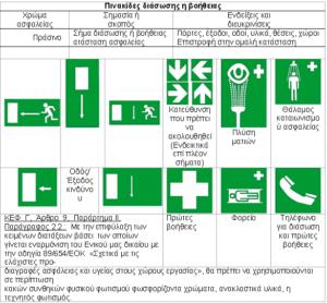 Πινακίδες διάσωσης ή βοήθειας