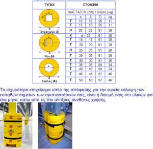 Αερόσακοι προστασίας κολόνων βιομηχανικών εγκαταστάσεων